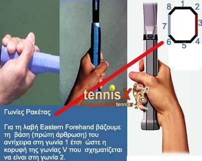 Eastern Forehand Grip