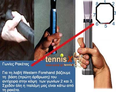Western Forehand Grip